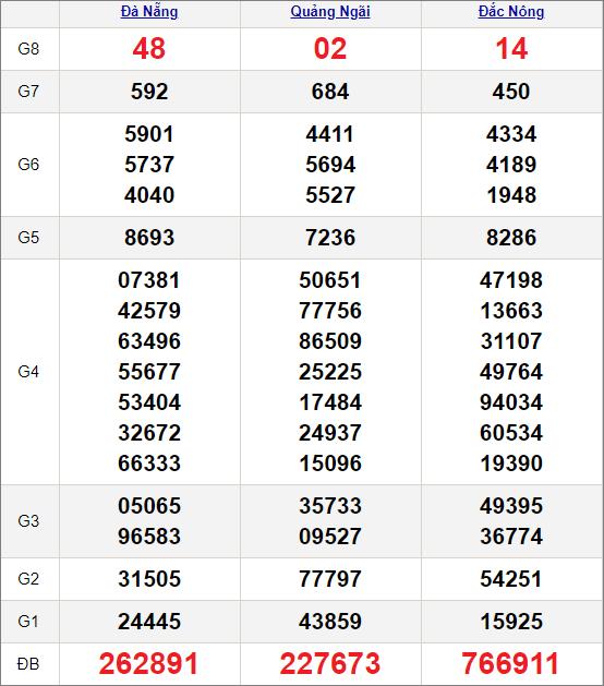 Kết quảxổ số miền Trung ngày 13/2/2021