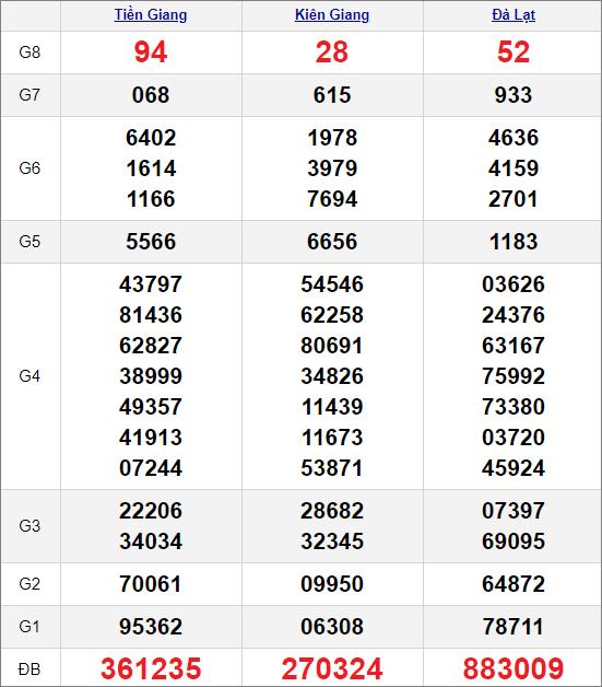 Kết quảxổ số miền Nam ngày 14/2/2021