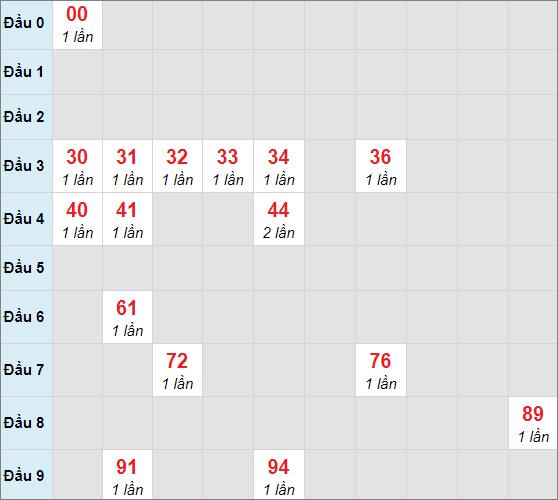 Soi cầu bạch thủ Tiền Giangngày 21/2/2021