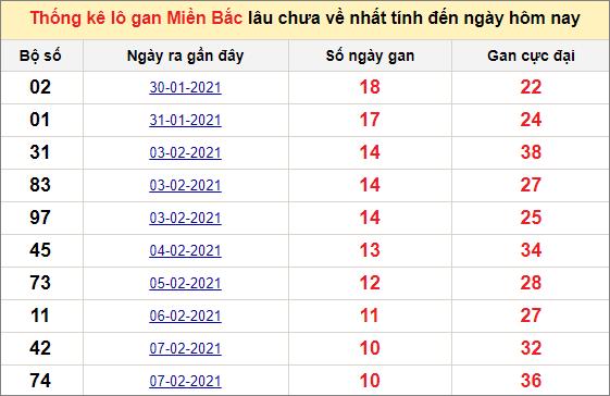 Thống kê lô gan miền Bắc 22/2/2021