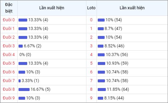 Bảng thống kê đuôisố về nhiều XSKT trong 30 ngày