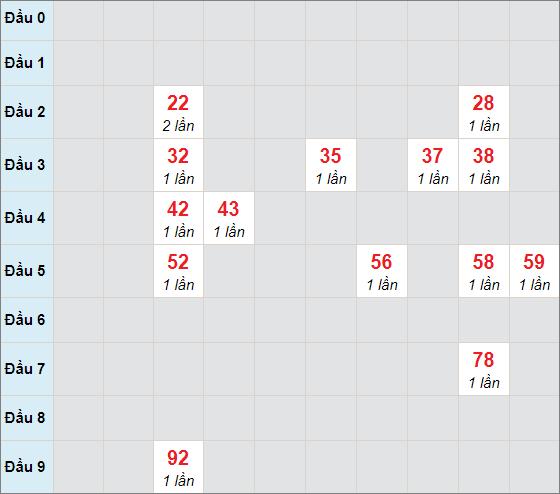 Soi cầu bạch thủ Long An ngày 20/2/2021