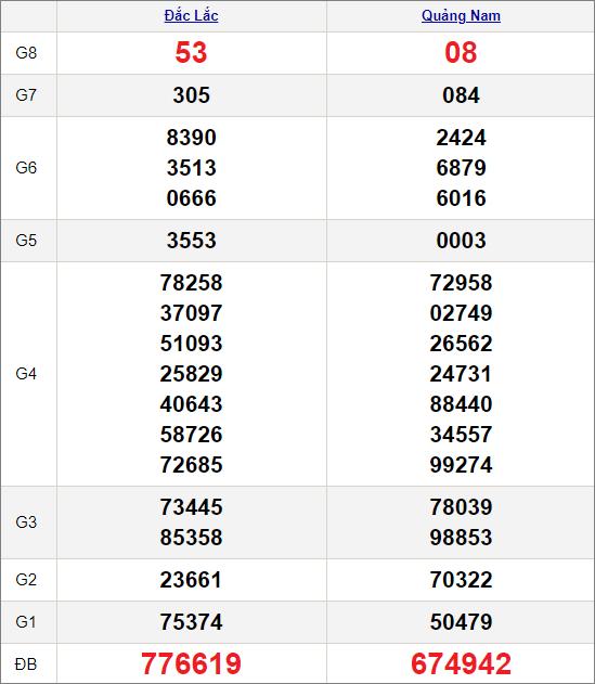 Kết quảxổ số miền Trung ngày 16/2/2021