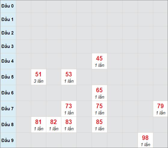 Cầu bạch thủ Đắc Lắcngày 23/2/2021