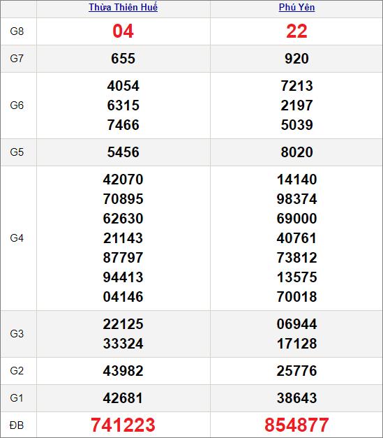 Kết quảxổ số miền Trung ngày 15/2/2021