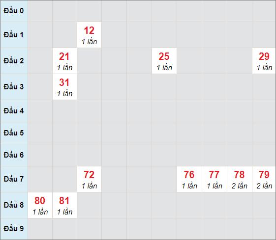 Cầu bạch thủ Phú Yênngày 22/2/2021