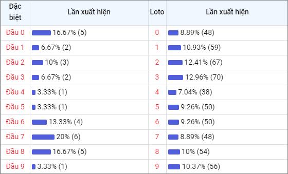 Bảng thống kê đầu số về nhiều XSDNO trong 30 ngày