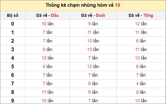 Chạm lô đề theo đề về 10 tính đến ngày 24/2/2021