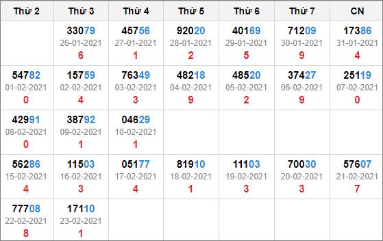 Kết quả giải đặc biệt miền bắc 30 ngày tính đến 24/2/2021
