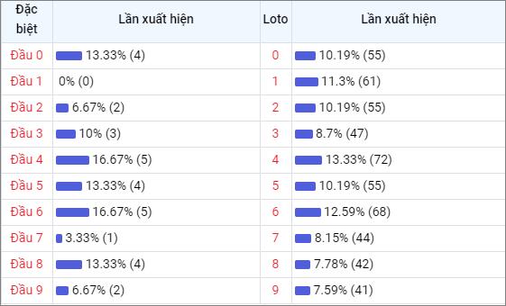 Bảng thống kê đầu số về nhiều XSCT trong 30 ngày