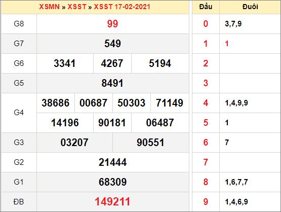 Kết quả xổ số Sóc Trăngngày 17/2/2021