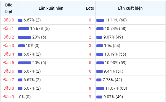 Bảng thống kê đầu số về nhiều XSST trong 30 ngày