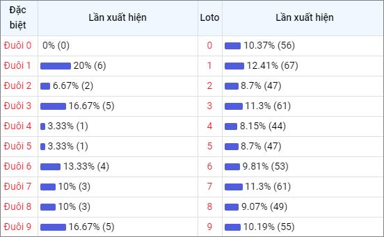 Bảng thống kê đuôisố về nhiều XSST trong 30 ngày