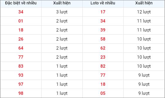 Bảng thống kê các số về nhiều XSDN ngày 24/2