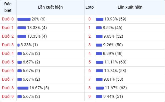 Bảng thống kê đuôisố về nhiều XSDLK trong 30 ngày
