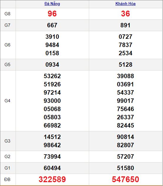 Kết quảxổ số miền Trung ngày 17/2/2021