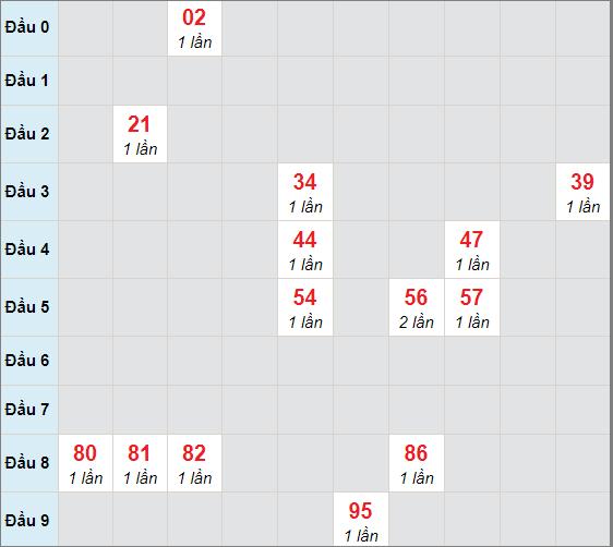 Cầu bạch thủ Đà Nẵngngày 24/2/2021