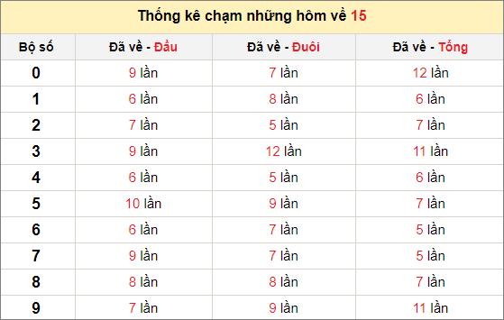 Chạm lô đề theo đề về 15 tính đến ngày 25/2/2021