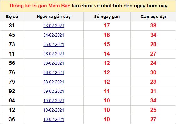 Thống kê lô gan miền Bắc ngày 25/2/2021