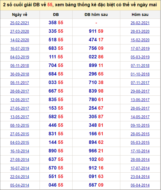 Đề về 55 ngày mai đánh con gì? Xem lịch sử những ngày đề về 55