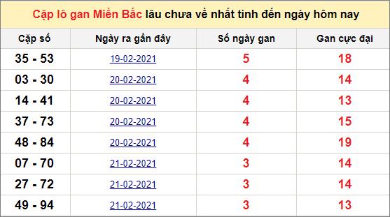 Các cặp lô gan miền Bắc lâu chưa về ngày 26/2/2021