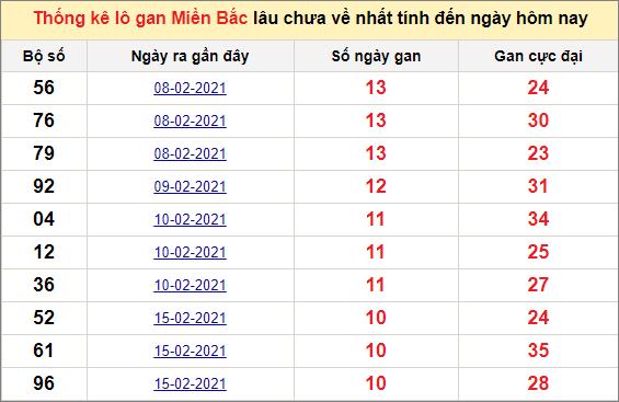 Thống kê lô gan miền Bắc 26/2/2021