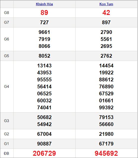 Kết quảxổ số miền Trung ngày 21/2/2021