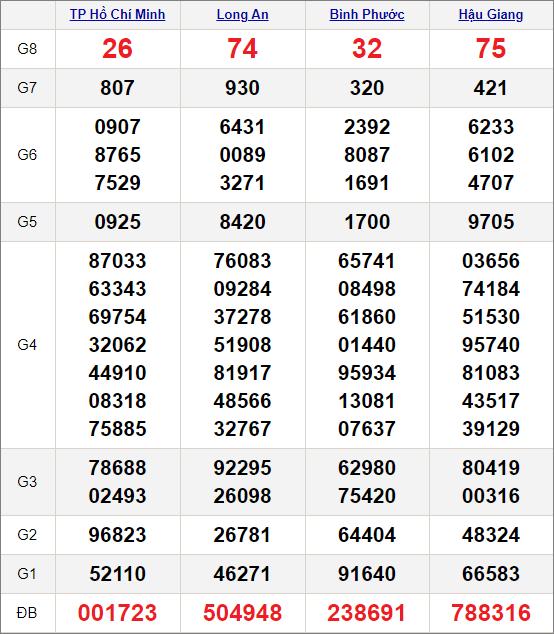 Kết quảxổ số miền Nam ngày 20/2/2021