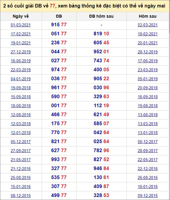 Đề về 77 ngày mai đánh con gì? Thống kê các ngày đề về 77