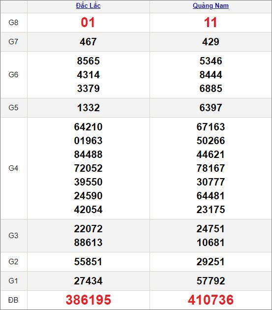 Kết quảxổ số miền Trung ngày 23/2/2021