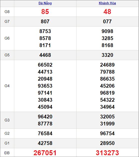 Kết quảxổ số miền Trung ngày 24/2/2021