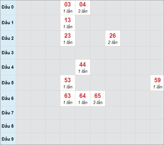 Cầu bạch thủ Khánh Hòa ngày 3/3/2021