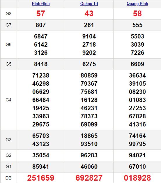 Kết quảxổ số miền Trung ngày 25/2/2021