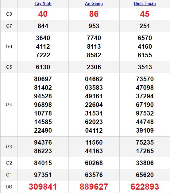 Kết quảxổ số miền Nam ngày 25/2/2021
