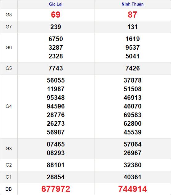 Kết quảxổ số miền Trung ngày 26/2/2021