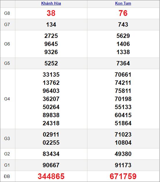 Kết quảxổ số miền Trung ngày 28/2/2021