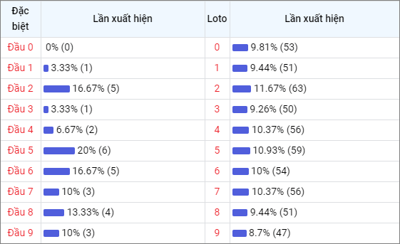Bảng thống kê đầu số về nhiều XSQNG trong 30 ngày
