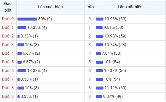 Bảng thống kê đuôisố về nhiều XSQNG trong 30 ngày