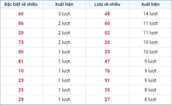 Bảng thống kê các số về nhiều XSQNG ngày 6/3