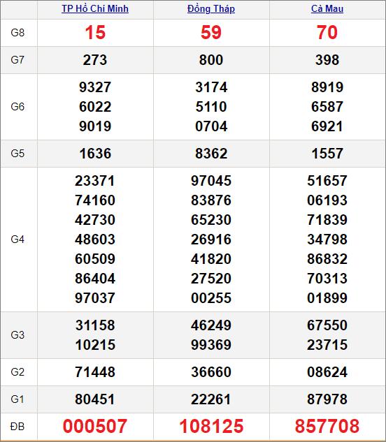 Kết quảxổ số miền Nam ngày 1/3/2021