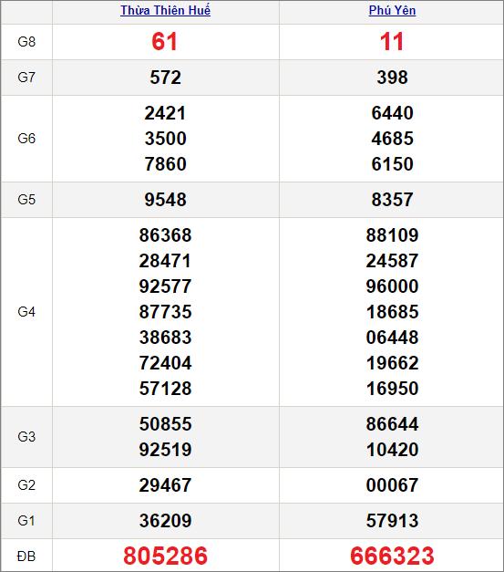 Kết quảxổ số miền Trung ngày 1/3/2021