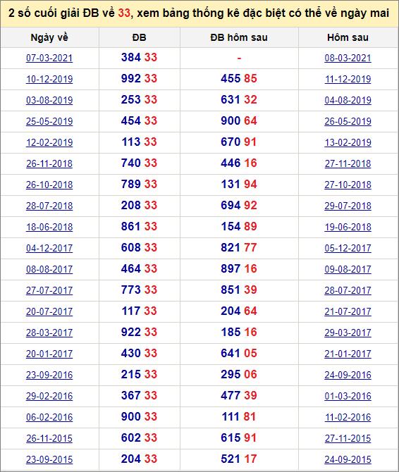 Đề về 33 ngày mai đánh con gì? Xem những ngày đề về 33