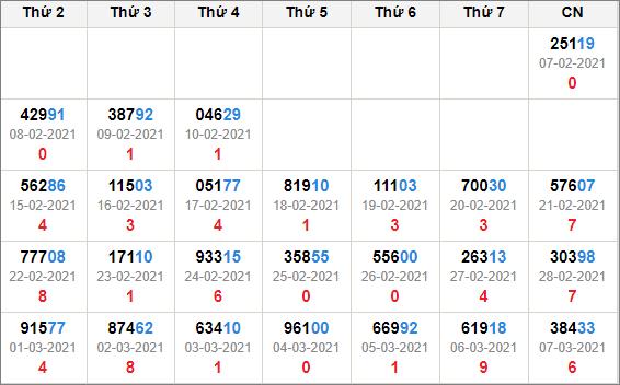 Kết quả giải đặc biệt miền bắc 30 ngày tính đến 8/3/2021
