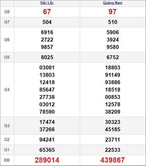 Kết quảxổ số miền Trung ngày 2/3/2021