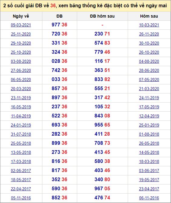 Đề về 36 ngày mai đánh con gì? Xem đề về 36 hôm sau ra con gì.