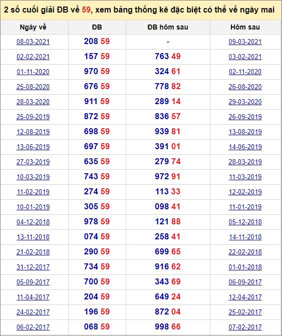 Đề về 59 ngày mai đánh con gì? Thống kê các ngày đề về 59