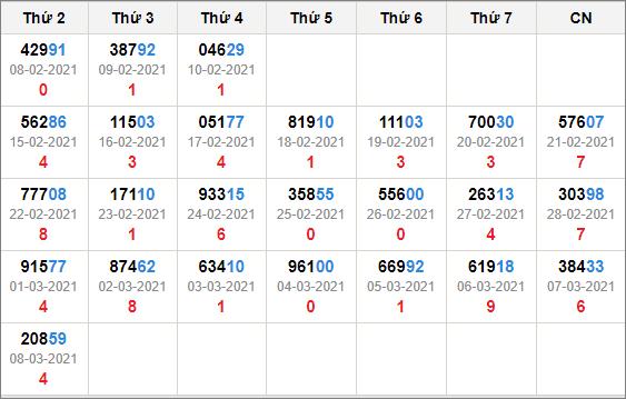 Kết quả giải đặc biệt miền bắc 30 ngày tính đến 9/3/2021