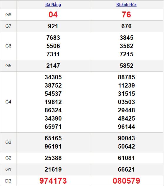 Kết quảxổ số miền Trung ngày 3/3/2021