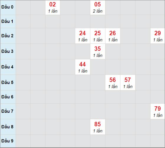 Cầu bạch thủ Đà Nẵngngày 10/3/2021