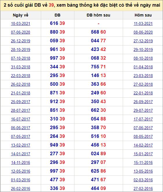 Đề về 39 ngày mai đánh con gì? Thống kê những ngày đề về 39
